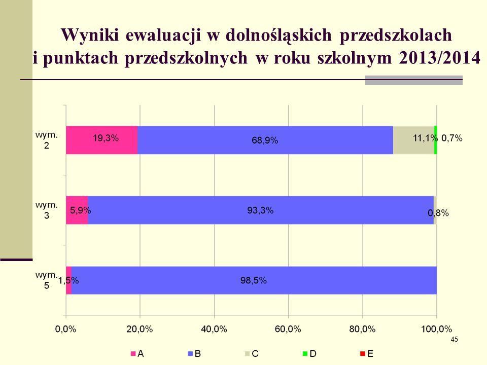 Wyniki ewaluacji w dolnośląskich przedszkolach i punktach przedszkolnych w roku szkolnym 2013/2014 45
