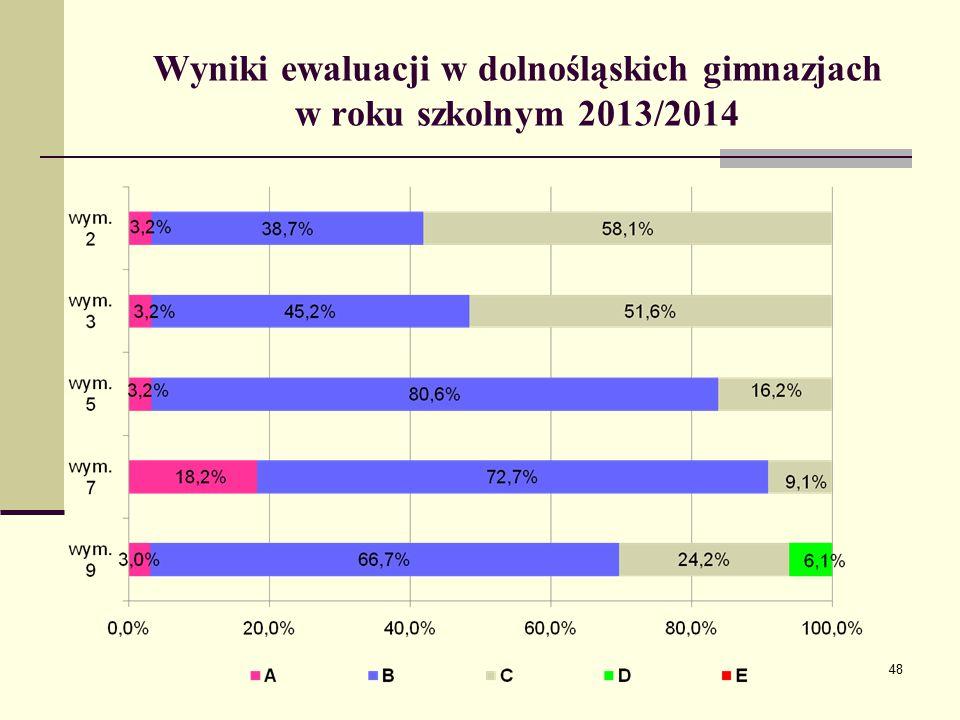 Wyniki ewaluacji w dolnośląskich gimnazjach w roku szkolnym 2013/2014 48