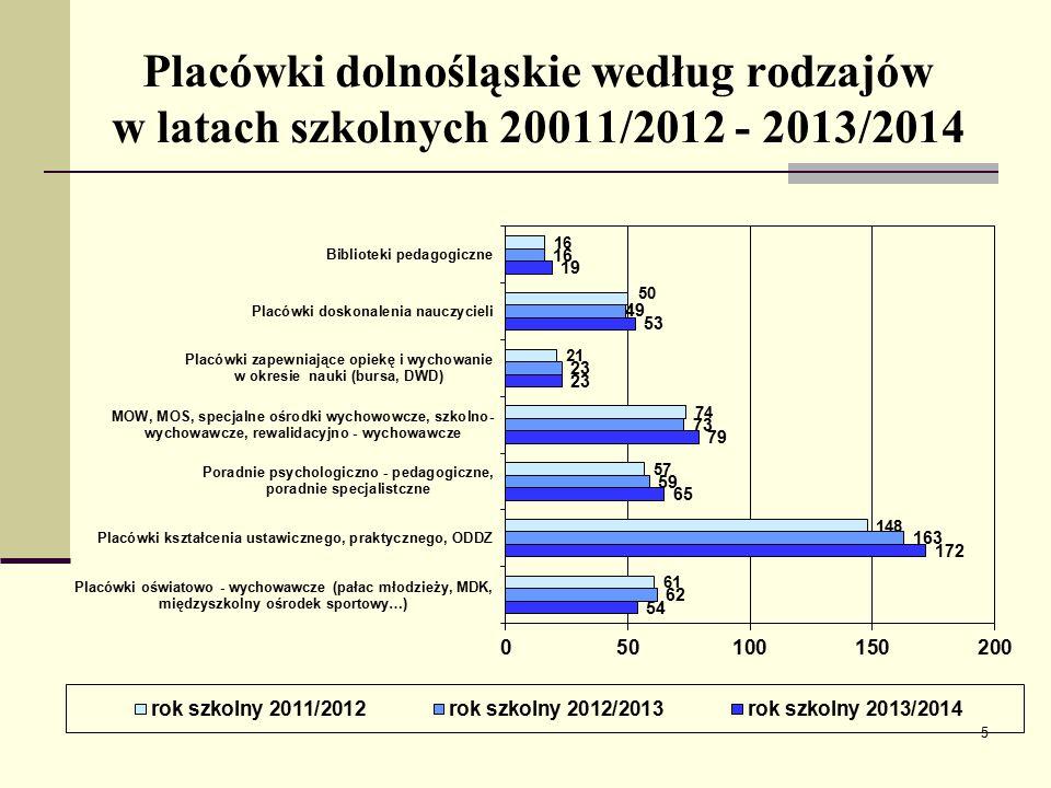 Placówki dolnośląskie według rodzajów w latach szkolnych 20011/2012 - 2013/2014 5