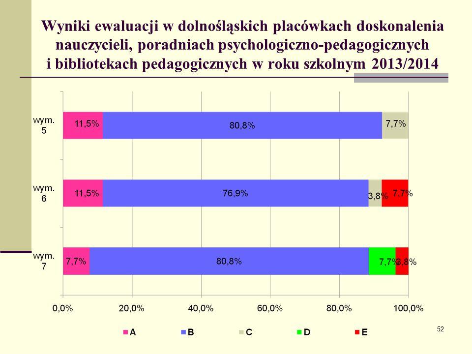 Wyniki ewaluacji w dolnośląskich placówkach doskonalenia nauczycieli, poradniach psychologiczno-pedagogicznych i bibliotekach pedagogicznych w roku szkolnym 2013/2014 52