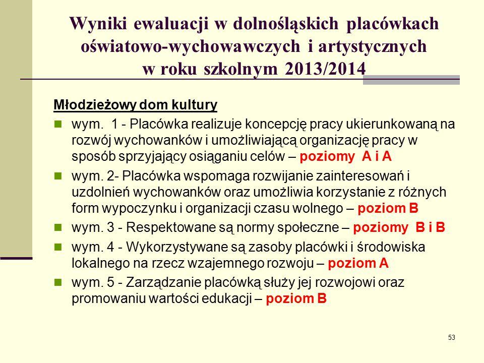 Wyniki ewaluacji w dolnośląskich placówkach oświatowo-wychowawczych i artystycznych w roku szkolnym 2013/2014 Młodzieżowy dom kultury wym.
