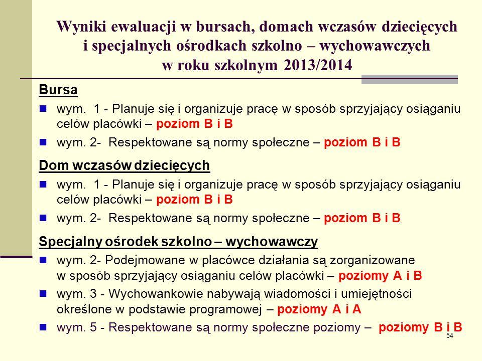 Wyniki ewaluacji w bursach, domach wczasów dziecięcych i specjalnych ośrodkach szkolno – wychowawczych w roku szkolnym 2013/2014 Bursa wym.