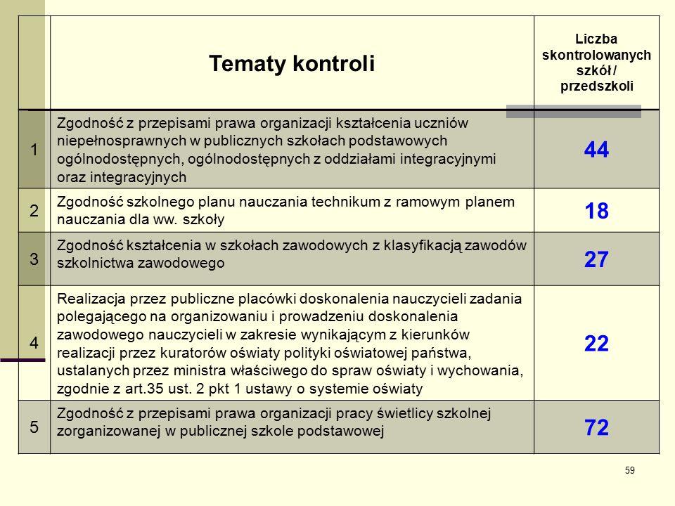 Tematy kontroli Liczba skontrolowanych szkół / przedszkoli 1 Zgodność z przepisami prawa organizacji kształcenia uczniów niepełnosprawnych w publicznych szkołach podstawowych ogólnodostępnych, ogólnodostępnych z oddziałami integracyjnymi oraz integracyjnych 44 2 Zgodność szkolnego planu nauczania technikum z ramowym planem nauczania dla ww.