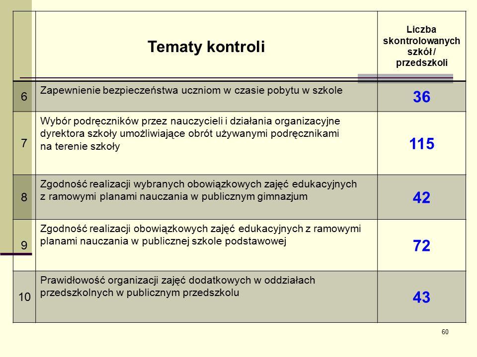 Tematy kontroli Liczba skontrolowanych szkół / przedszkoli 6 Zapewnienie bezpieczeństwa uczniom w czasie pobytu w szkole 36 7 Wybór podręczników przez nauczycieli i działania organizacyjne dyrektora szkoły umożliwiające obrót używanymi podręcznikami na terenie szkoły 115 8 Zgodność realizacji wybranych obowiązkowych zajęć edukacyjnych z ramowymi planami nauczania w publicznym gimnazjum 42 9 Zgodność realizacji obowiązkowych zajęć edukacyjnych z ramowymi planami nauczania w publicznej szkole podstawowej 72 10 Prawidłowość organizacji zajęć dodatkowych w oddziałach przedszkolnych w publicznym przedszkolu 43 60
