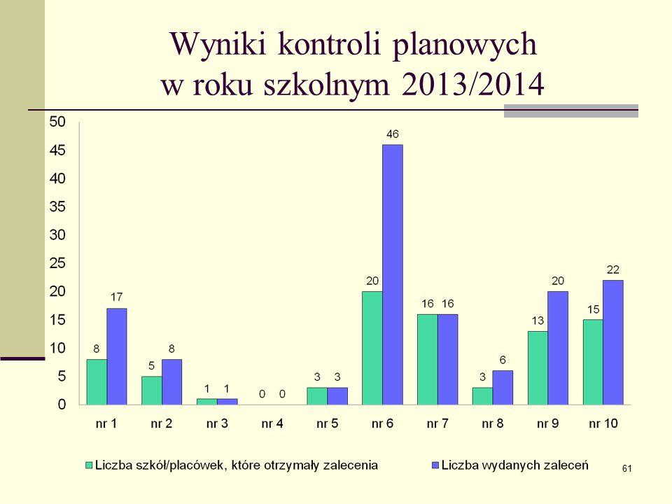 Wyniki kontroli planowych w roku szkolnym 2013/2014 61
