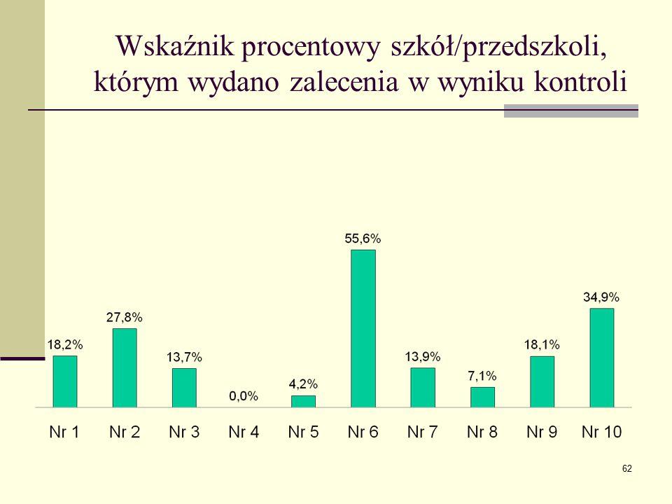 Wskaźnik procentowy szkół/przedszkoli, którym wydano zalecenia w wyniku kontroli 62