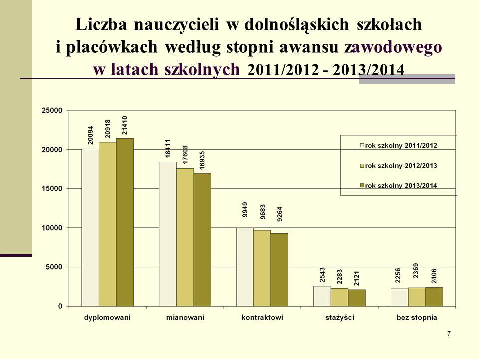 Liczba nauczycieli w dolnośląskich szkołach i placówkach według stopni awansu zawodowego w latach szkolnych 2011/2012 - 2013/2014 7