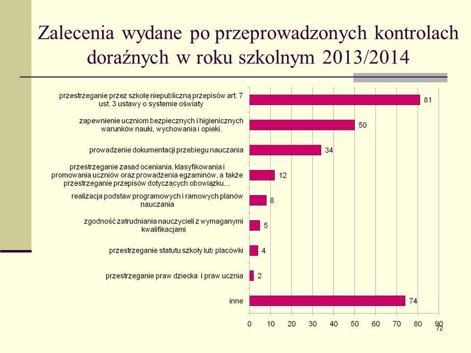 Zalecenia wydane po przeprowadzonych kontrolach doraźnych w roku szkolnym 2013/2014 72