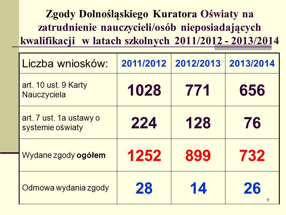 Zgody Dolnośląskiego Kuratora Oświaty na zatrudnienie nauczycieli/osób nieposiadających kwalifikacji w latach szkolnych 2011/2012 - 2013/2014 Liczba wniosków: 2011/20122012/20132013/2014 art.