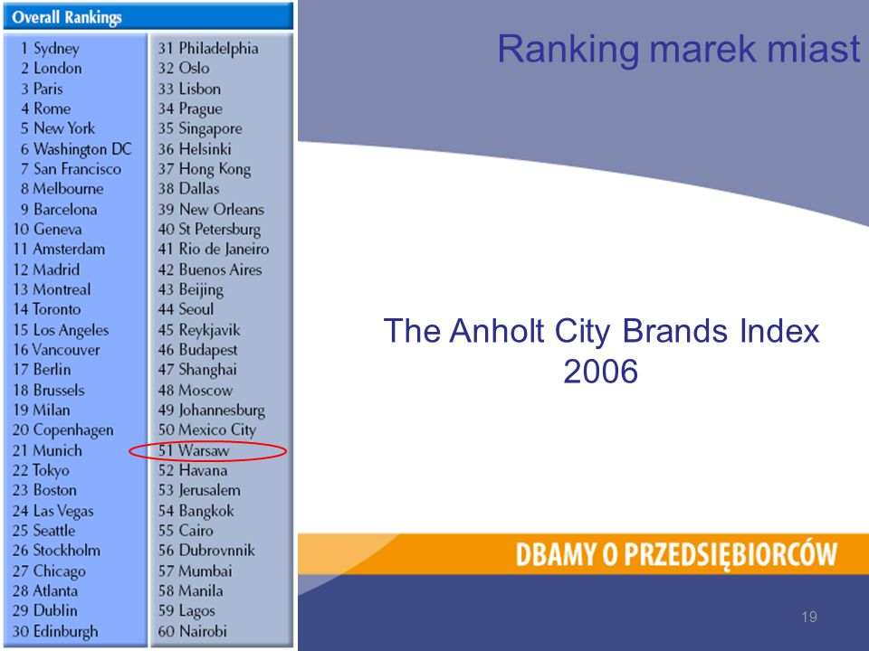 Ranking marek miast The Anholt City Brands Index 2006 19