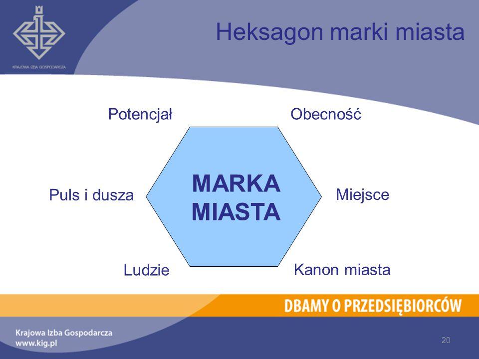 Heksagon marki miasta Potencjał Puls i dusza Ludzie Obecność Miejsce Kanon miasta MARKA MIASTA 20