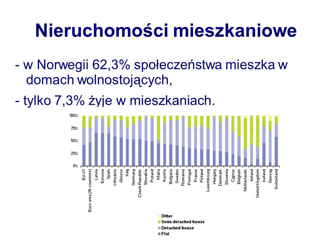 Nieruchomości mieszkaniowe - w Norwegii 62,3% społeczeństwa mieszka w domach wolnostojących, - tylko 7,3% żyje w mieszkaniach.