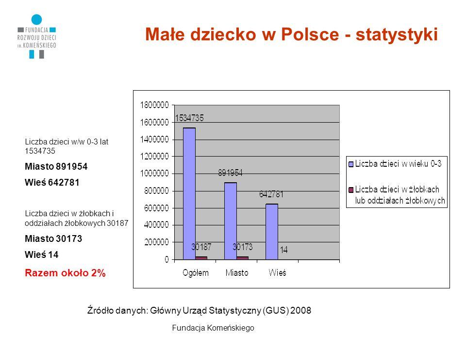 Małe dziecko w Polsce - statystyki Liczba dzieci w/w 0-3 lat 1534735 Miasto 891954 Wieś 642781 Liczba dzieci w żłobkach i oddziałach żłobkowych 30187