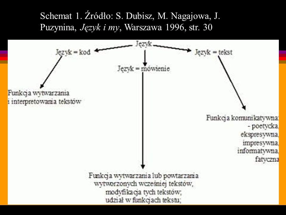 Schemat 1. Źródło: S. Dubisz, M. Nagajowa, J. Puzynina, Język i my, Warszawa 1996, str. 30
