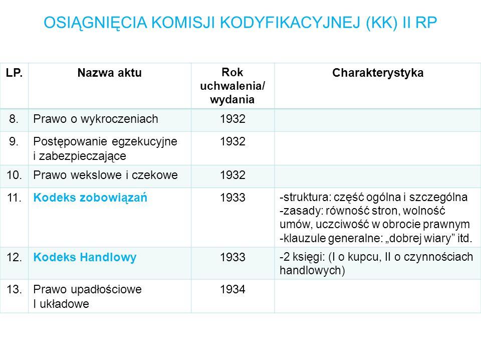 """OSIĄGNIĘCIA KOMISJI KODYFIKACYJNEJ (KK) II RP LP.Nazwa aktu Rok uchwalenia/ wydania Charakterystyka 8.Prawo o wykroczeniach1932 9.Postępowanie egzekucyjne i zabezpieczające 1932 10.Prawo wekslowe i czekowe1932 11.Kodeks zobowiązań1933 -struktura: część ogólna i szczególna -zasady: równość stron, wolność umów, uczciwość w obrocie prawnym -klauzule generalne: """"dobrej wiary itd."""