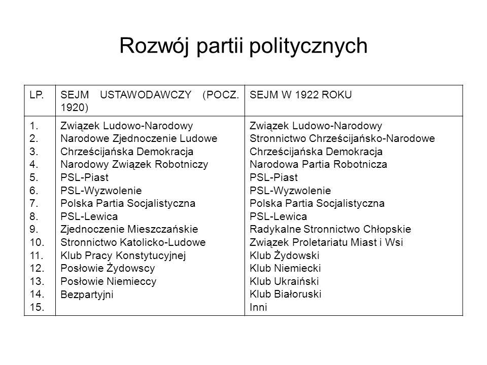 Rozwój partii politycznych LP.SEJM USTAWODAWCZY (POCZ.