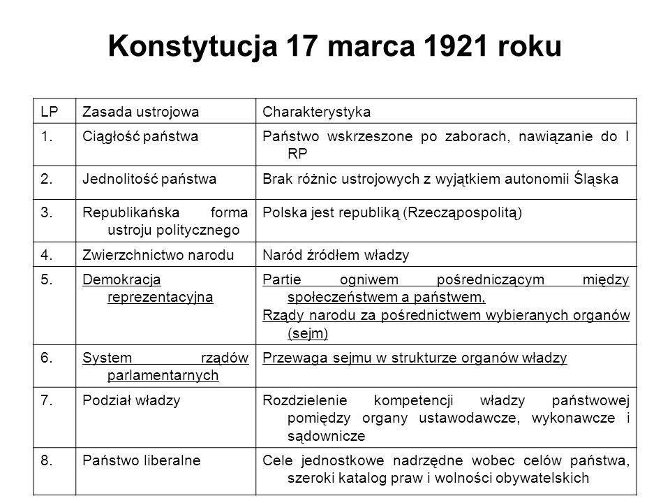 Konstytucja 17 marca 1921 roku LPZasada ustrojowaCharakterystyka 1.Ciągłość państwaPaństwo wskrzeszone po zaborach, nawiązanie do I RP 2.Jednolitość państwaBrak różnic ustrojowych z wyjątkiem autonomii Śląska 3.Republikańska forma ustroju politycznego Polska jest republiką (Rzecząpospolitą) 4.Zwierzchnictwo naroduNaród źródłem władzy 5.Demokracja reprezentacyjna Partie ogniwem pośredniczącym między społeczeństwem a państwem, Rządy narodu za pośrednictwem wybieranych organów (sejm) 6.System rządów parlamentarnych Przewaga sejmu w strukturze organów władzy 7.Podział władzyRozdzielenie kompetencji władzy państwowej pomiędzy organy ustawodawcze, wykonawcze i sądownicze 8.Państwo liberalneCele jednostkowe nadrzędne wobec celów państwa, szeroki katalog praw i wolności obywatelskich