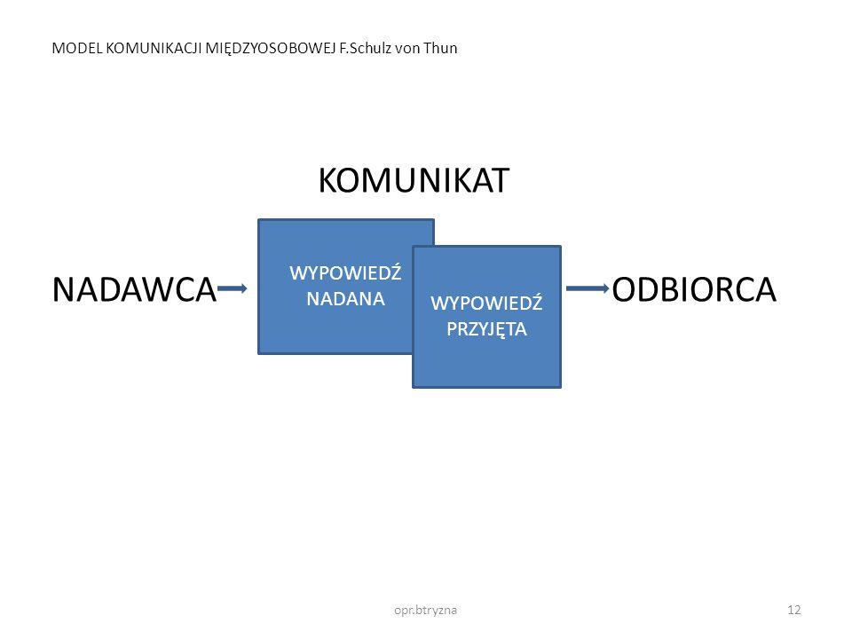 MODEL KOMUNIKACJI MIĘDZYOSOBOWEJ F.Schulz von Thun KOMUNIKAT NADAWCA ODBIORCA WYPOWIEDŹ NADANA WYPOWIEDŹ PRZYJĘTA 12opr.btryzna