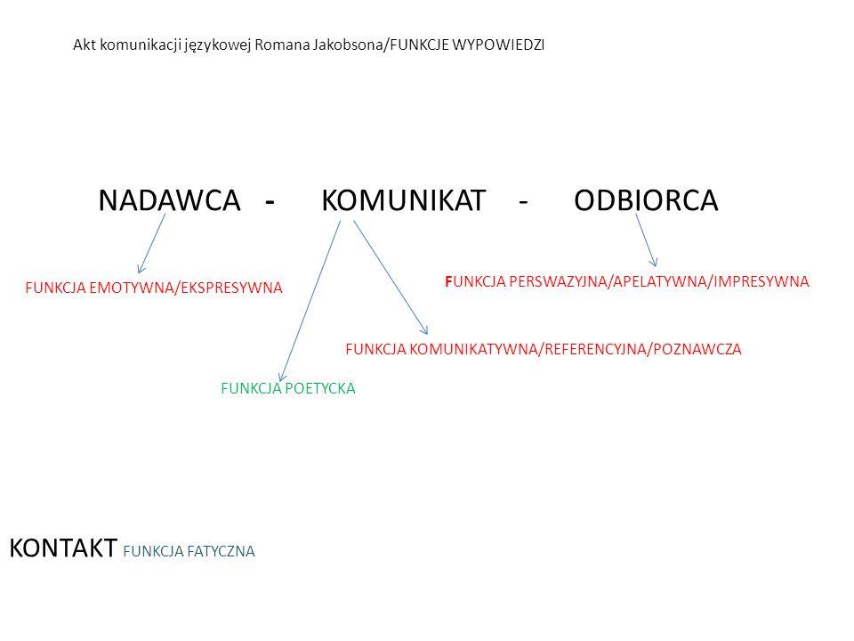 Akt komunikacji językowej Romana Jakobsona/FUNKCJE WYPOWIEDZI NADAWCA - KOMUNIKAT - ODBIORCA FUNKCJA PERSWAZYJNA/APELATYWNA/IMPRESYWNA FUNKCJA KOMUNIK