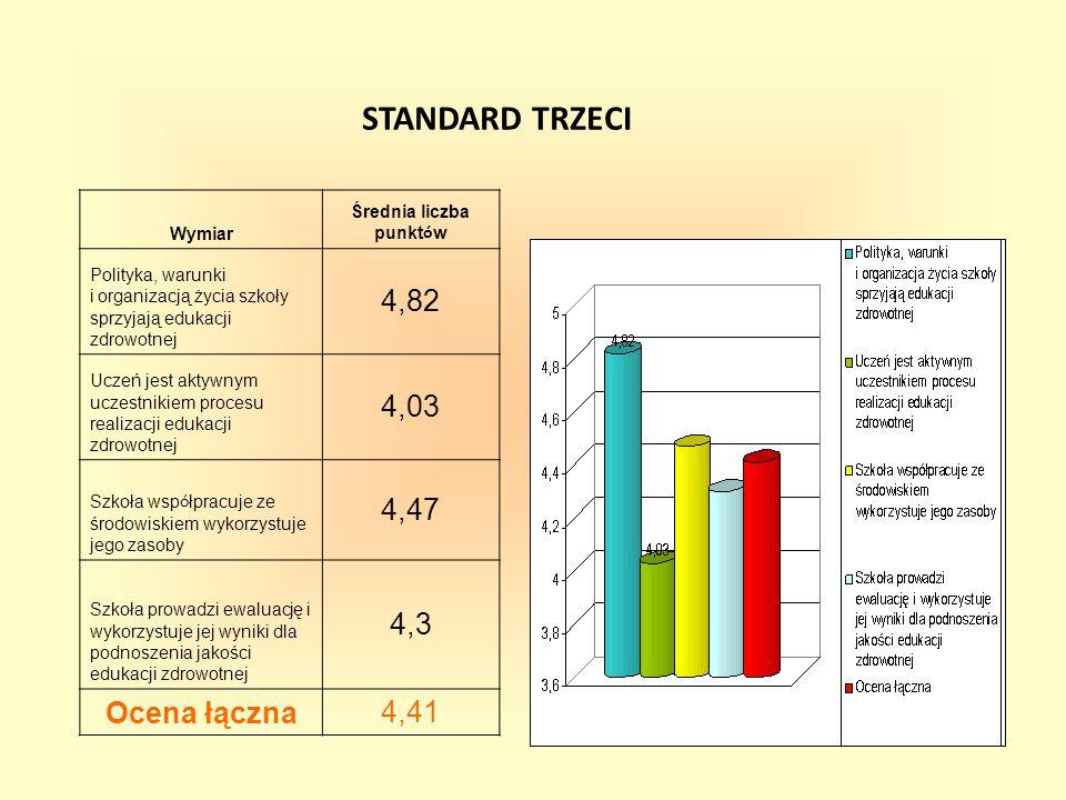 STANDARD TRZECI Wymiar Średnia liczba punkt ó w Polityka, warunki i organizacją życia szkoły sprzyjają edukacji zdrowotnej 4,82 Uczeń jest aktywnym uczestnikiem procesu realizacji edukacji zdrowotnej 4,03 Szkoła wsp ó łpracuje ze środowiskiem wykorzystuje jego zasoby 4,47 Szkoła prowadzi ewaluację i wykorzystuje jej wyniki dla podnoszenia jakości edukacji zdrowotnej 4,3 Ocena łączna4,41