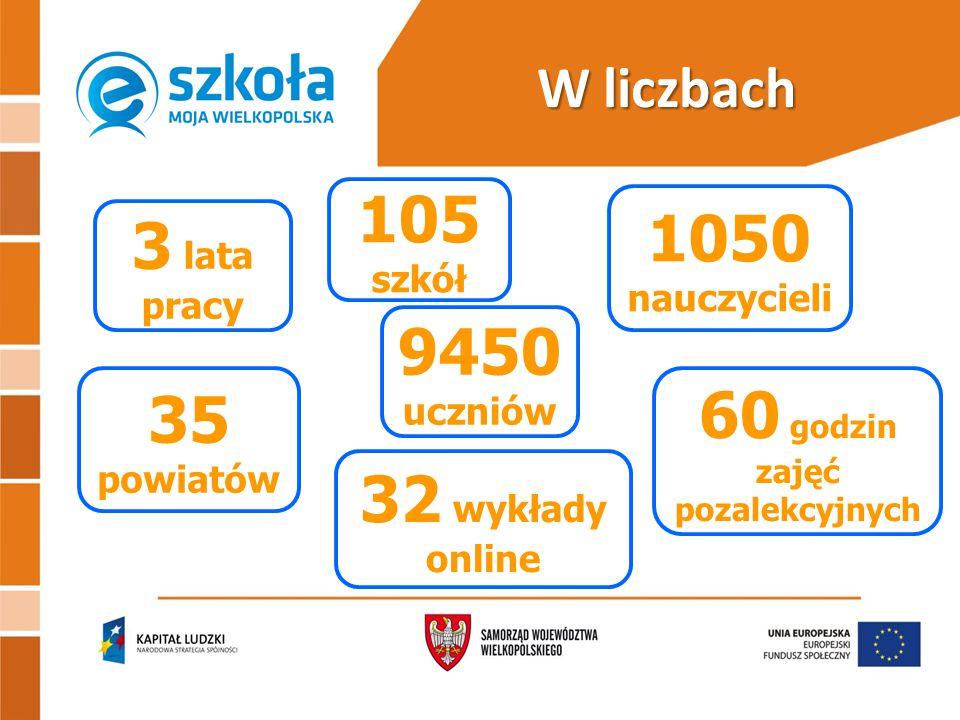 W liczbach 105 szkół 9450 uczniów 1050 nauczycieli 35 powiatów 3 lata pracy 60 godzin zajęć pozalekcyjnych 32 wykłady online