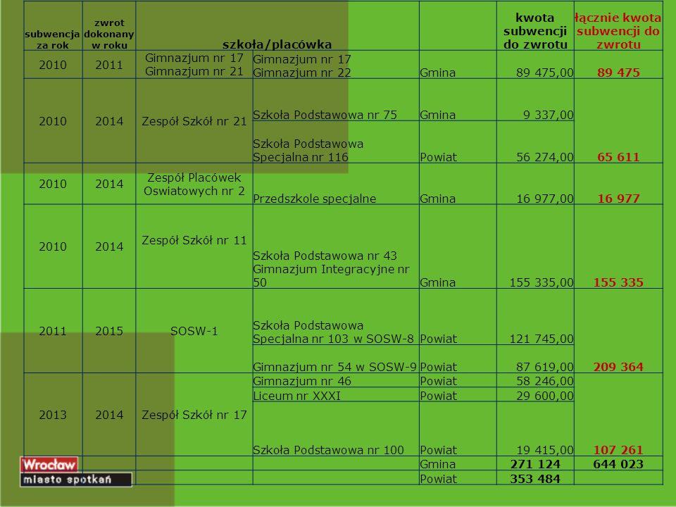 subwencja za rok zwrot dokonany w roku szkoła/placówka kwota subwencji do zwrotu łącznie kwota subwencji do zwrotu 20102011 Gimnazjum nr 17 Gimnazjum