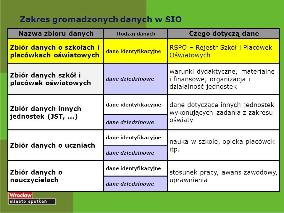 Zakres gromadzonych danych w SIO Nazwa zbioru danych Rodzaj danych Czego dotyczą dane Zbiór danych o szkołach i placówkach oświatowych dane identyfika