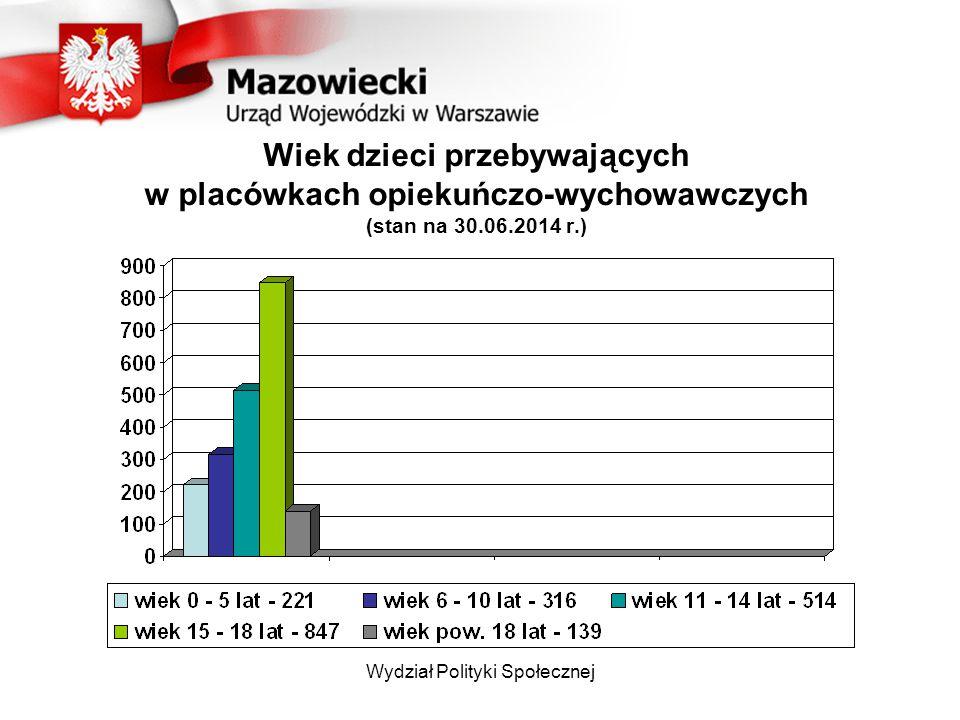 Wiek dzieci przebywających w placówkach opiekuńczo-wychowawczych (stan na 30.06.2014 r.)
