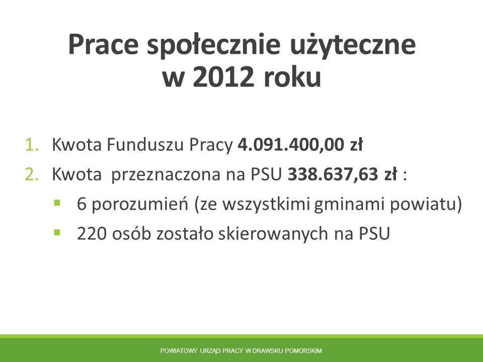 Prace społecznie użyteczne w 2012 roku 1.Kwota Funduszu Pracy 4.091.400,00 zł 2.Kwota przeznaczona na PSU 338.637,63 zł :  6 porozumień (ze wszystkim