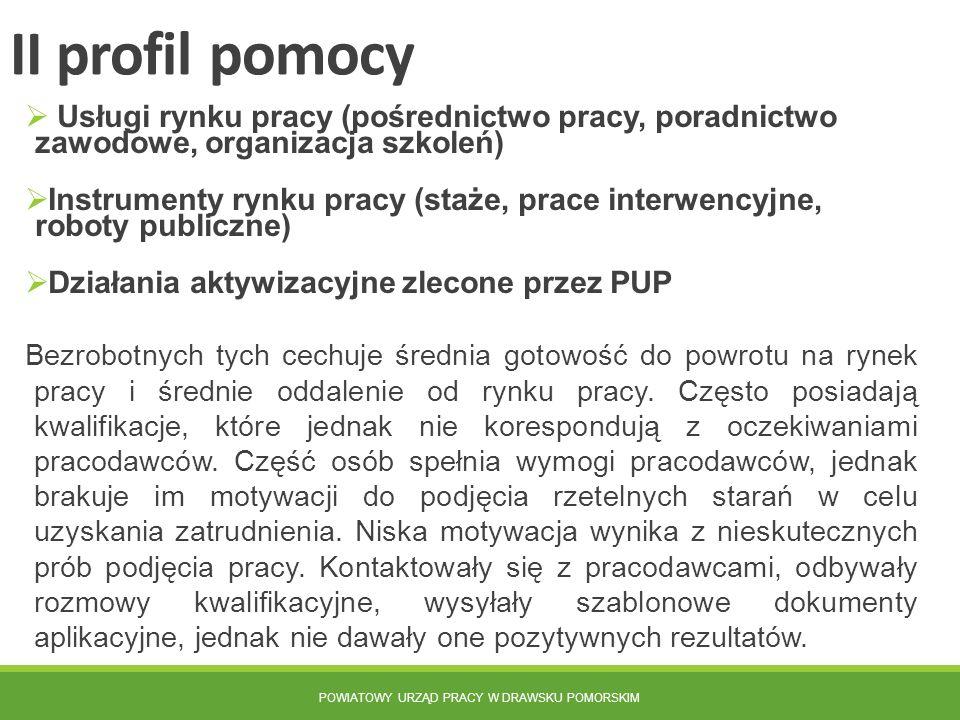 POWIATOWY URZĄD PRACY W DRAWSKU POMORSKIM II profil pomocy  Usługi rynku pracy (pośrednictwo pracy, poradnictwo zawodowe, organizacja szkoleń)  Inst