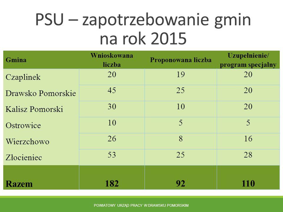 POWIATOWY URZĄD PRACY W DRAWSKU POMORSKIM PSU – zapotrzebowanie gmin na rok 2015 Gmina Wnioskowana liczba Proponowana liczba Uzupełnienie/ program spe