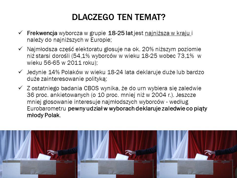 DLACZEGO TEN TEMAT? Frekwencja wyborcza w grupie 18-25 lat jest najniższa w kraju i należy do najniższych w Europie; Najmłodsza część elektoratu głosu