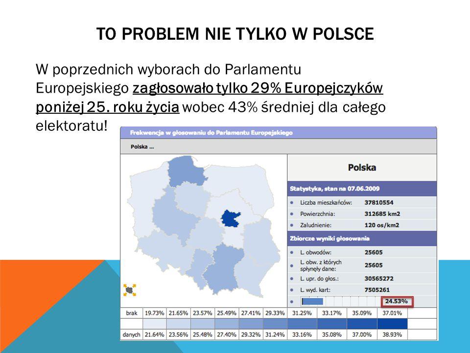 TO PROBLEM NIE TYLKO W POLSCE W poprzednich wyborach do Parlamentu Europejskiego zagłosowało tylko 29% Europejczyków poniżej 25. roku życia wobec 43%