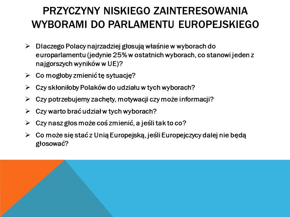 PRZYCZYNY NISKIEGO ZAINTERESOWANIA WYBORAMI DO PARLAMENTU EUROPEJSKIEGO  Dlaczego Polacy najrzadziej głosują właśnie w wyborach do europarlamentu (jedynie 25% w ostatnich wyborach, co stanowi jeden z najgorszych wyników w UE).