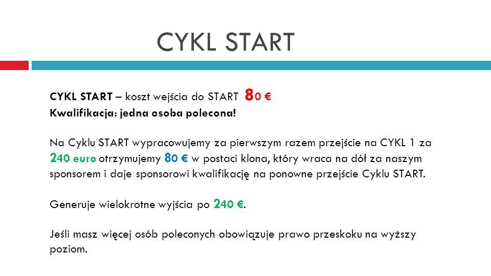 CYKL START CYKL START – koszt wejścia do START 8 0 € Kwalifikacja: jedna osoba polecona.