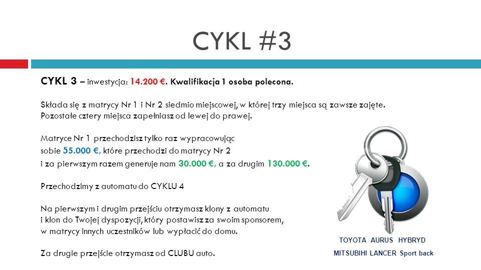 CYKL #3 CYKL 3 – inwestycja: 1 4.200 €.Kwalifikacja 1 osoba polecona.