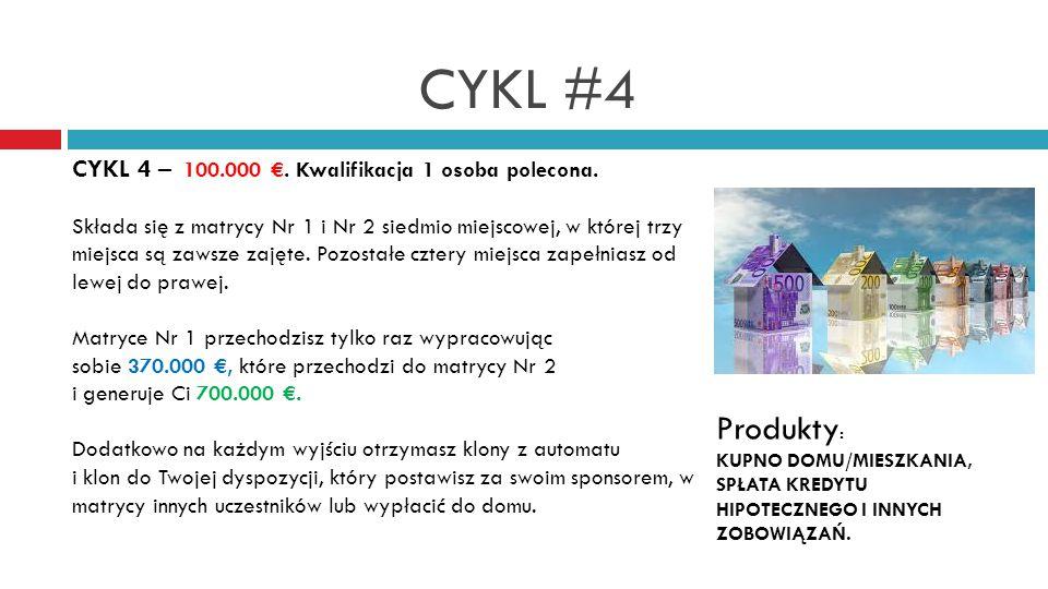 CYKL #4 CYKL 4 – 100.000 €. Kwalifikacja 1 osoba polecona.