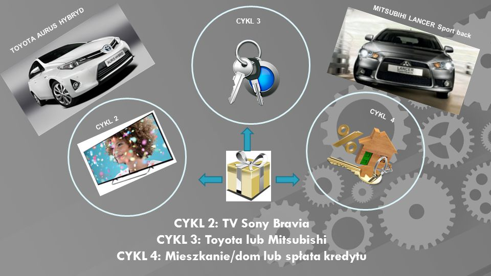 CYKL 2: TV Sony Bravia CYKL 3: Toyota lub Mitsubishi CYKL 4: Mieszkanie/dom lub spłata kredytu TOYOTA AURUS HYBRYD CYKL 2 CYKL 4 CYKL 3 MITSUBIHI LANCER Sport back