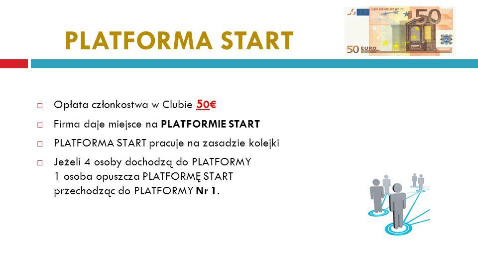 PLATFORMA START  Opłata członkostwa w Clubie 5 0€  Firma daje miejsce na PLATFORMIE START  PLATFORMA START pracuje na zasadzie kolejki  Jeżeli 4 osoby dochodzą do PLATFORMY 1 osoba opuszcza PLATFORMĘ START przechodząc do PLATFORMY Nr 1.