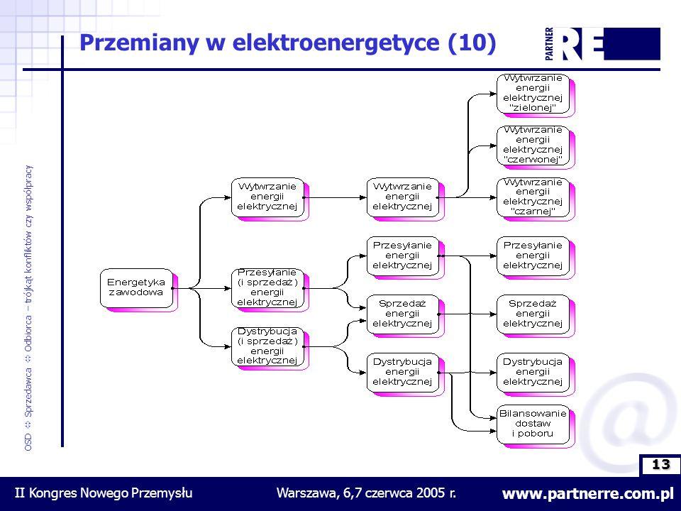 13 www.partnerre.com.pl OSD  Sprzedawca  Odbiorca – trójkąt konfliktów czy współpracy II Kongres Nowego PrzemysłuWarszawa, 6,7 czerwca 2005 r.
