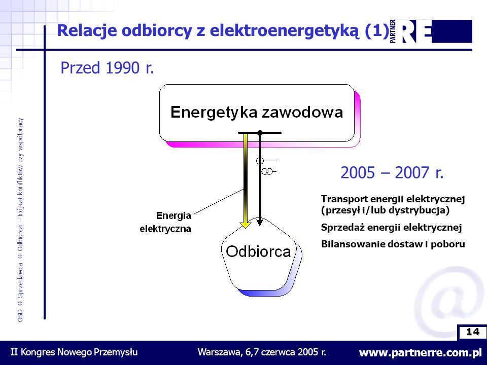 14 www.partnerre.com.pl OSD  Sprzedawca  Odbiorca – trójkąt konfliktów czy współpracy II Kongres Nowego PrzemysłuWarszawa, 6,7 czerwca 2005 r.