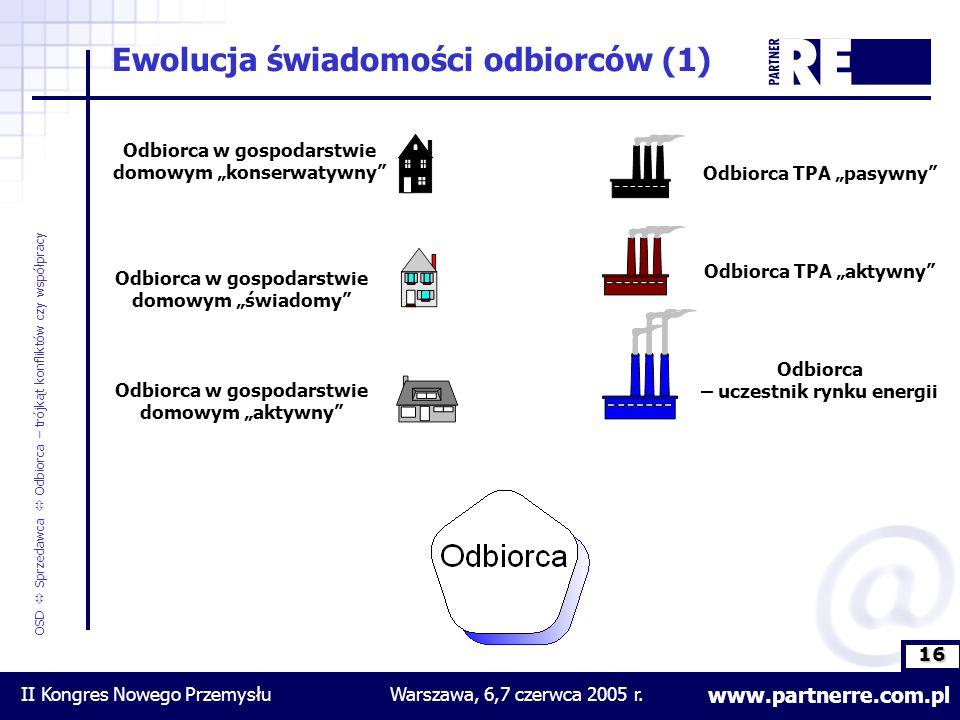 16 www.partnerre.com.pl OSD  Sprzedawca  Odbiorca – trójkąt konfliktów czy współpracy II Kongres Nowego PrzemysłuWarszawa, 6,7 czerwca 2005 r.