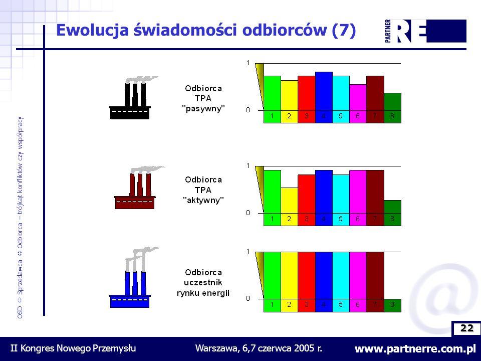 22 www.partnerre.com.pl OSD  Sprzedawca  Odbiorca – trójkąt konfliktów czy współpracy II Kongres Nowego PrzemysłuWarszawa, 6,7 czerwca 2005 r.