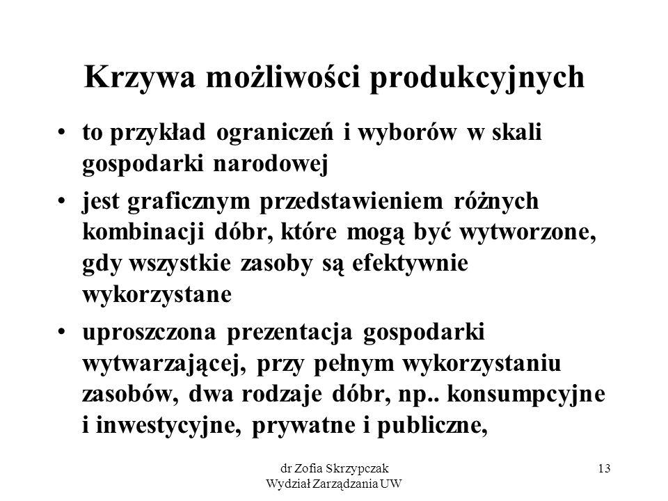 dr Zofia Skrzypczak Wydział Zarządzania UW 13 Krzywa możliwości produkcyjnych to przykład ograniczeń i wyborów w skali gospodarki narodowej jest grafi