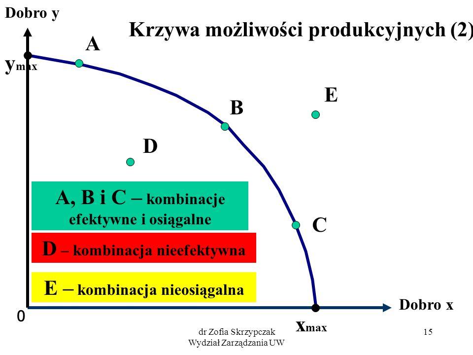 dr Zofia Skrzypczak Wydział Zarządzania UW 15 Krzywa możliwości produkcyjnych (2) 0 Dobro x Dobro y A B C D E D – kombinacja nieefektywna E – kombinac