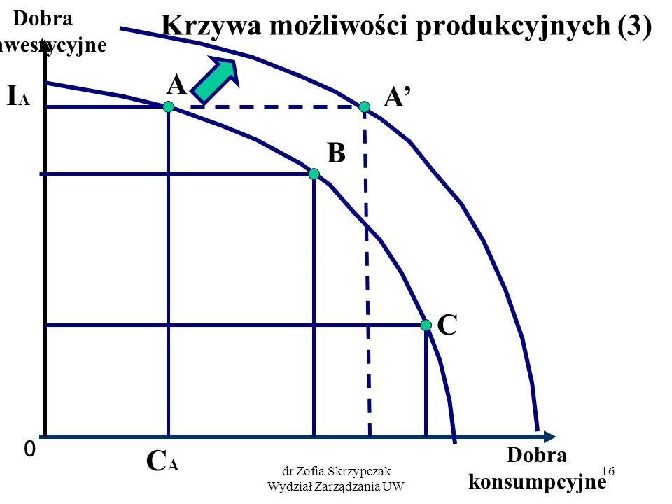 dr Zofia Skrzypczak Wydział Zarządzania UW 16 Krzywa możliwości produkcyjnych (3) 0 Dobra konsumpcyjne Dobra inwestycyjne A B C IAIA CACA A'