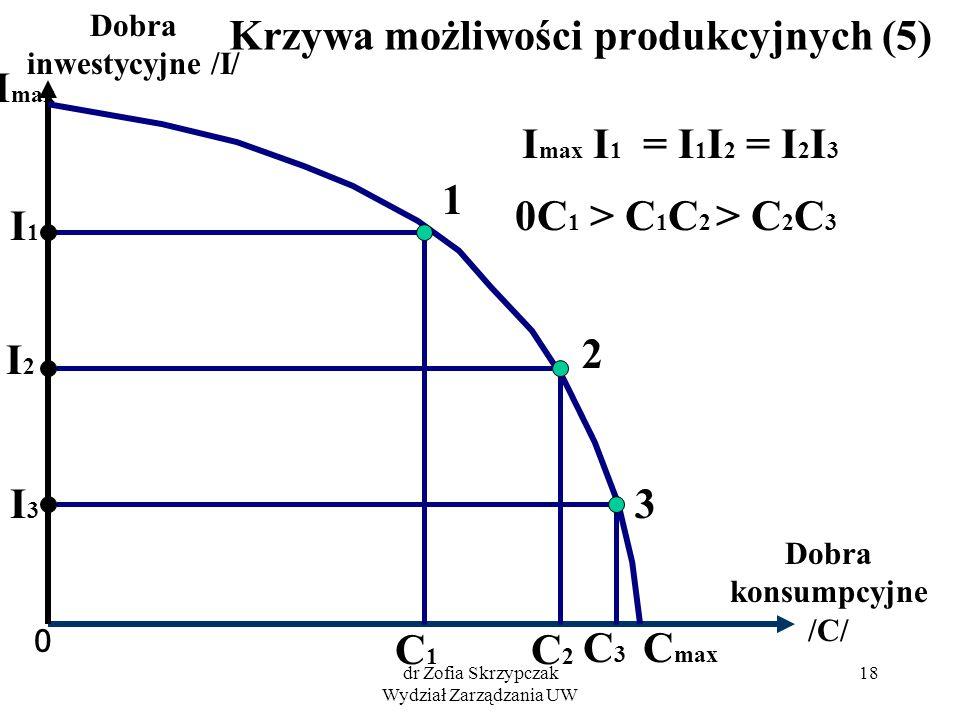 dr Zofia Skrzypczak Wydział Zarządzania UW 18 Krzywa możliwości produkcyjnych (5) 0 Dobra konsumpcyjne /C/ Dobra inwestycyjne /I/ I max 1 2 3 I1I1 I2I