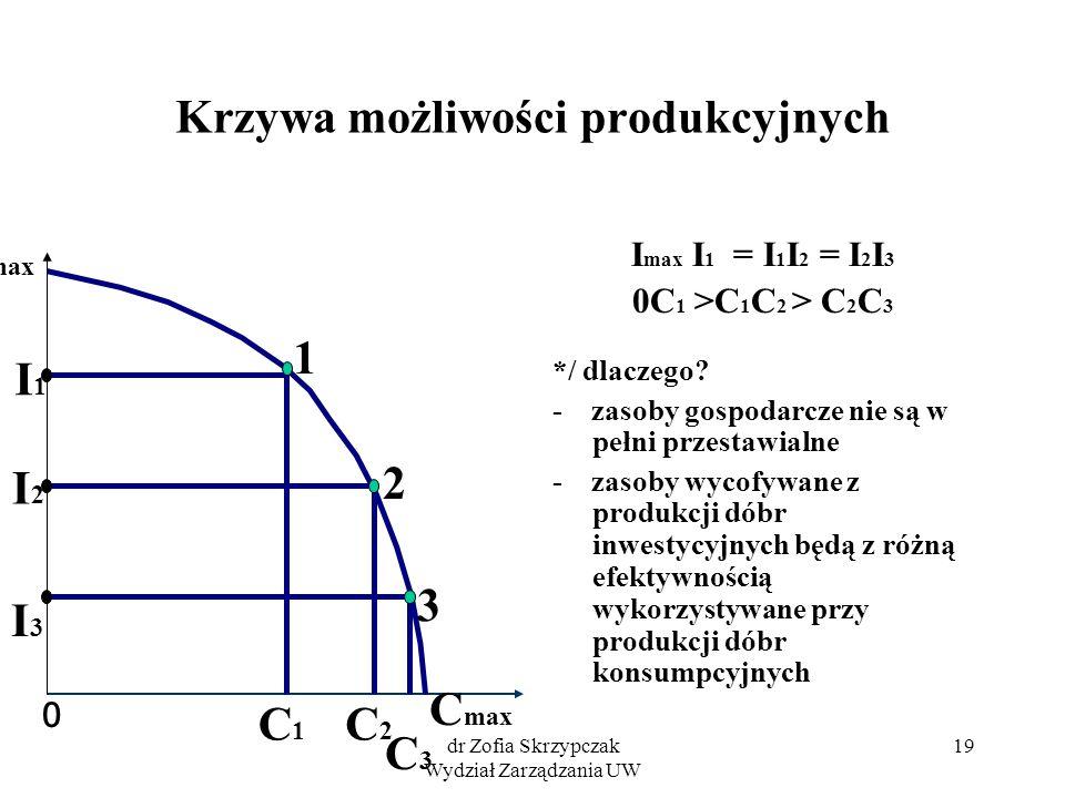 dr Zofia Skrzypczak Wydział Zarządzania UW 19 Krzywa możliwości produkcyjnych I max I 1 = I 1 I 2 = I 2 I 3 0C 1 >C 1 C 2 > C 2 C 3 */ dlaczego? - zas