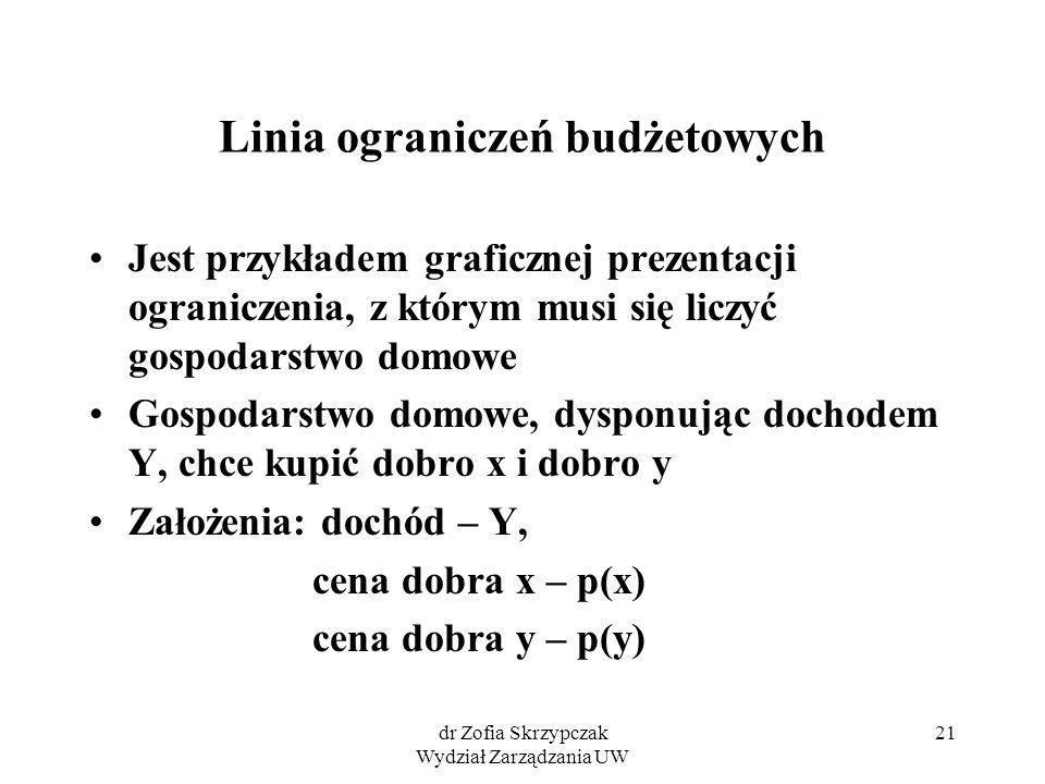 dr Zofia Skrzypczak Wydział Zarządzania UW 21 Linia ograniczeń budżetowych Jest przykładem graficznej prezentacji ograniczenia, z którym musi się licz