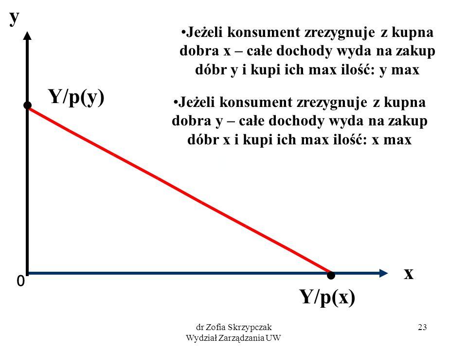 dr Zofia Skrzypczak Wydział Zarządzania UW 23 0 x y Y/p(y) Y/p(x) Jeżeli konsument zrezygnuje z kupna dobra x – całe dochody wyda na zakup dóbr y i ku
